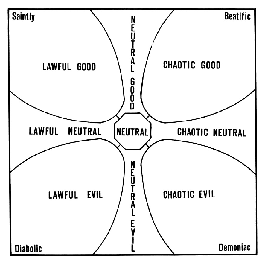 About Alignment